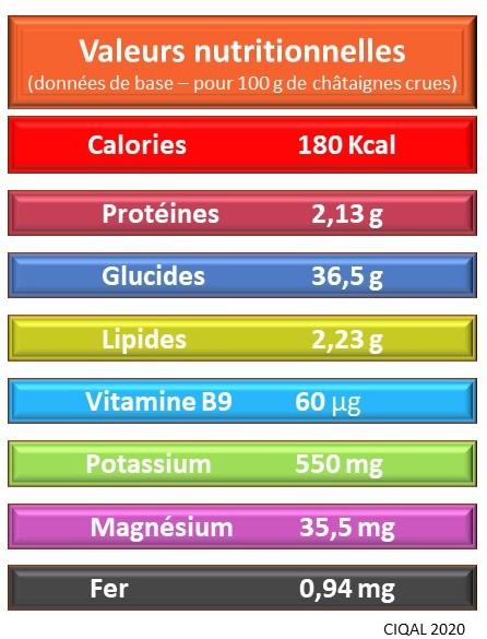 Les bienfaits de la châtaigne grâce à sa valeur nutritionnelle