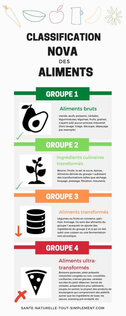 Infographie classification NOVA des aliments